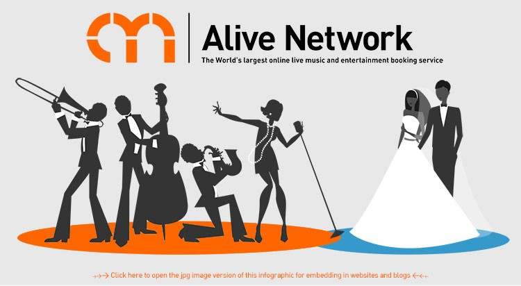 Alive Network's Ultimate Guide To Wedding Entertainment Prices